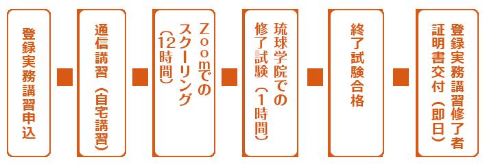 登録実務講習の流れ